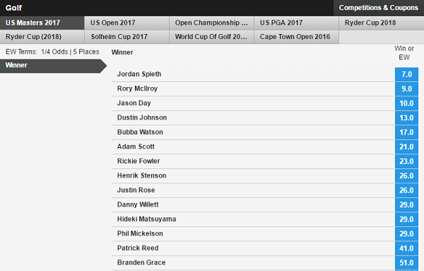 Betfair Golf Odds