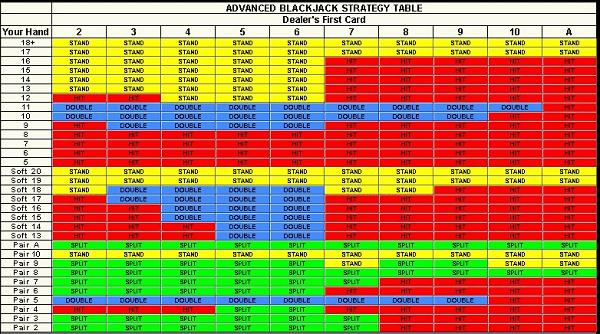 Blackjack Betting Strategy Chart