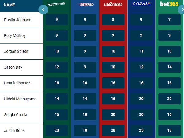 British Open Golf Betting Odds