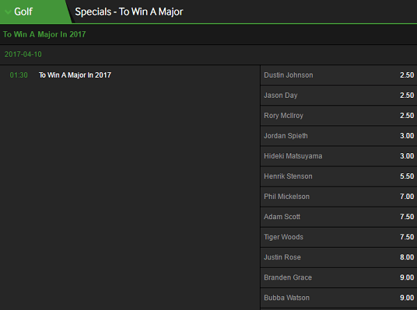golf odds for the Master's