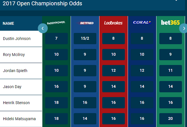 Ladbrokes British Open Golf Tips
