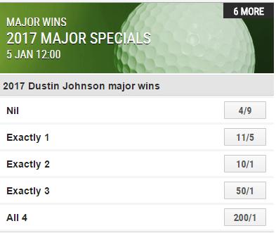 Ladbrokes Masters Golf Betting Odds