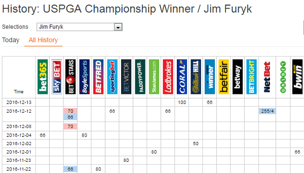US PGA Odds To Win