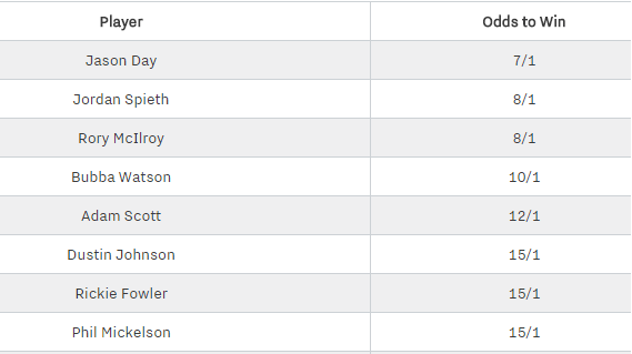 The Masters Odds
